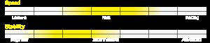 Stellar S16S Specifications