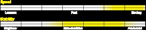 Stellar S2EL Specifications