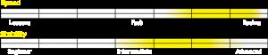 Stellar SEI Specifications